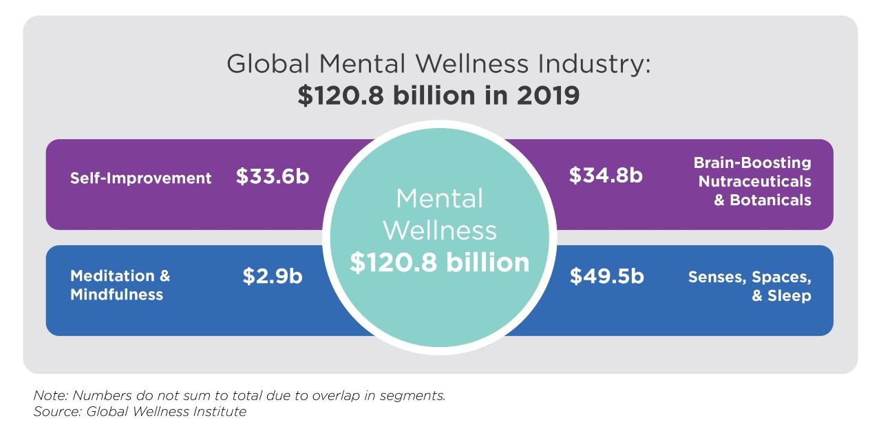 Najważniejsze segmenty rynku mental wellness